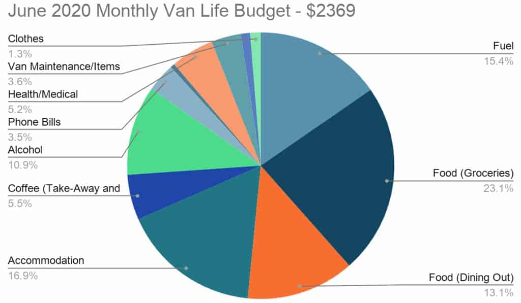 June 2020 Van Life Budget 2020 Pie Chart