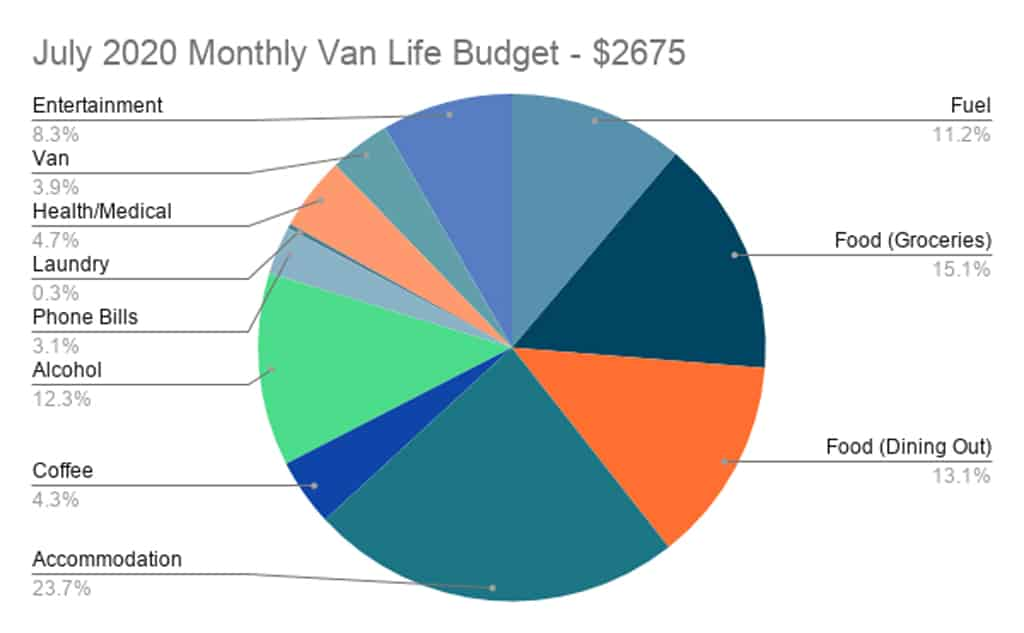 July 2020 Can Life Budget Pie Chart