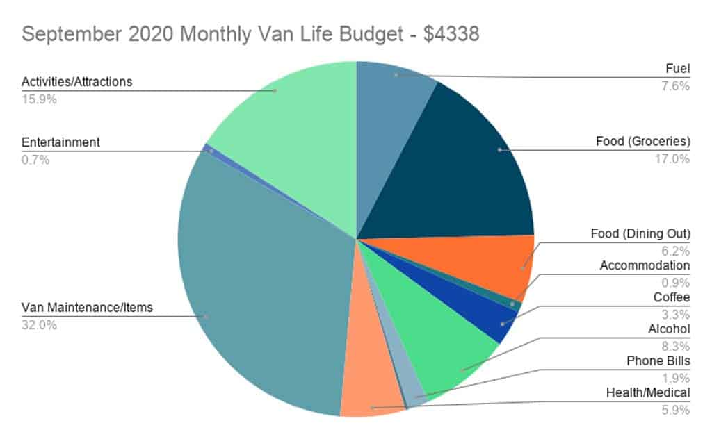 September 2020 Monthly Budget Pie Chart