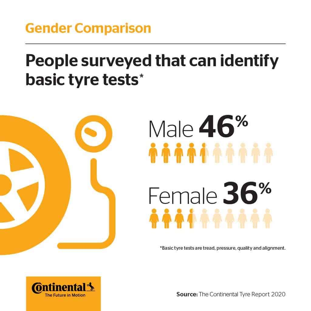 Gender Tyre Check Continental Tyres