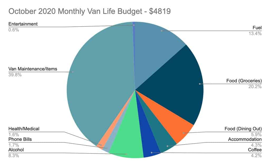 Van Life Australia Budget October 2020