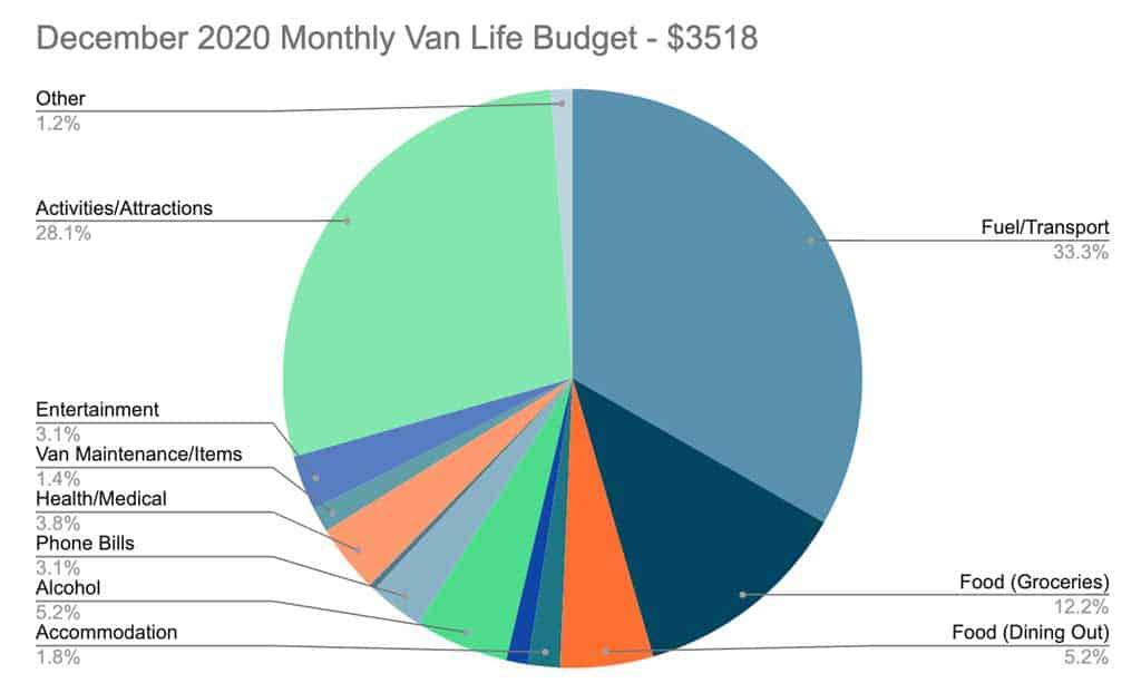 December 2020 Van Life Australia Monthly Budget Pie Chart