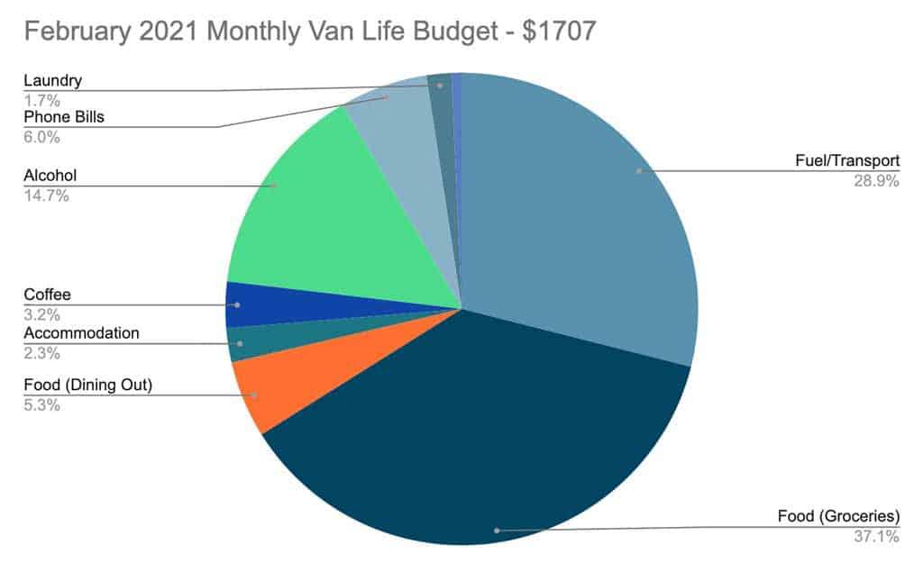 February 2021 Van Life Australia Monthly Budget Pie Chart