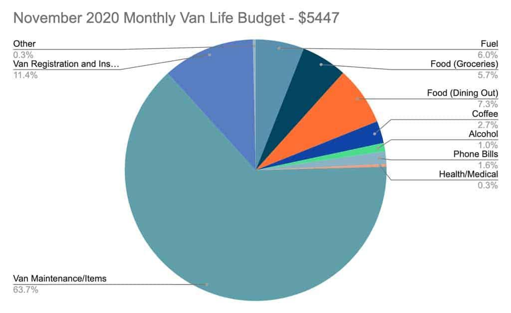 Van Life Australia Budget November 2020 Pie Chart